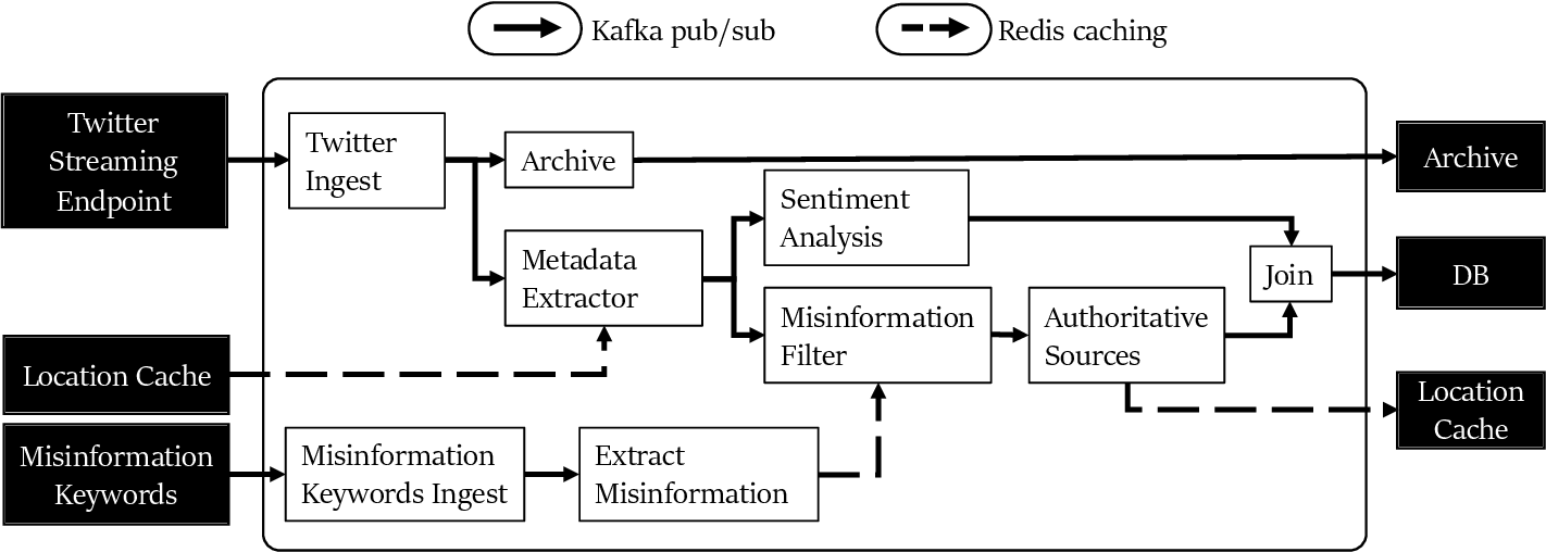Figure 3 for Challenges and Opportunities in Rapid Epidemic Information Propagation with Live Knowledge Aggregation from Social Media