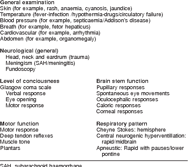 Table 2 from Neurological assessment of coma  - Semantic Scholar