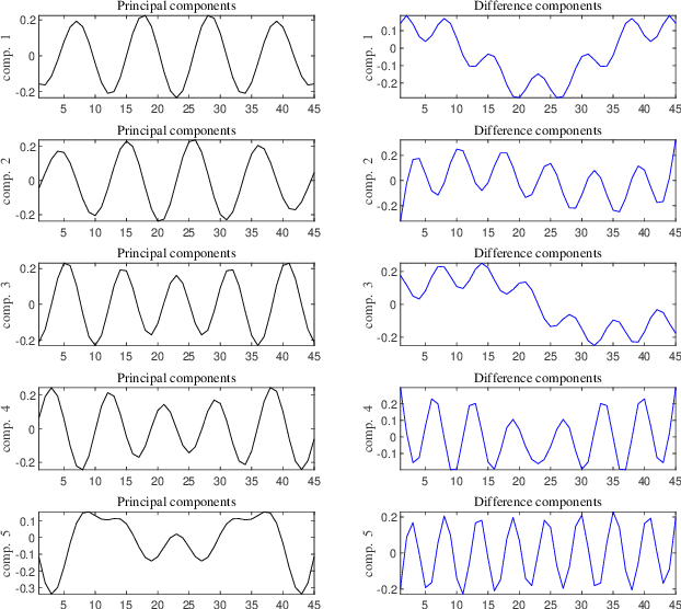 Figure 4 for Discriminative Singular Spectrum Classifier with Applications on Bioacoustic Signal Recognition
