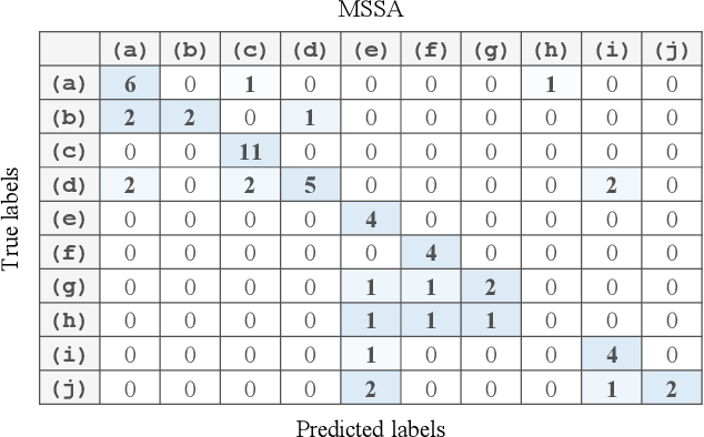 Figure 2 for Discriminative Singular Spectrum Classifier with Applications on Bioacoustic Signal Recognition
