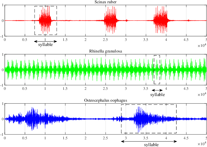 Figure 1 for Discriminative Singular Spectrum Classifier with Applications on Bioacoustic Signal Recognition
