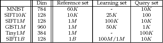 Figure 4 for A Survey on Learning to Hash