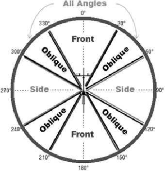 Fig. 2. Designations of different look-angle regions: front, rear, side, and oblique.