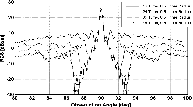 Fig. 14. Effect of the number of radial strips, as shown in Fig. 13, with same total surface area on RCS pattern.
