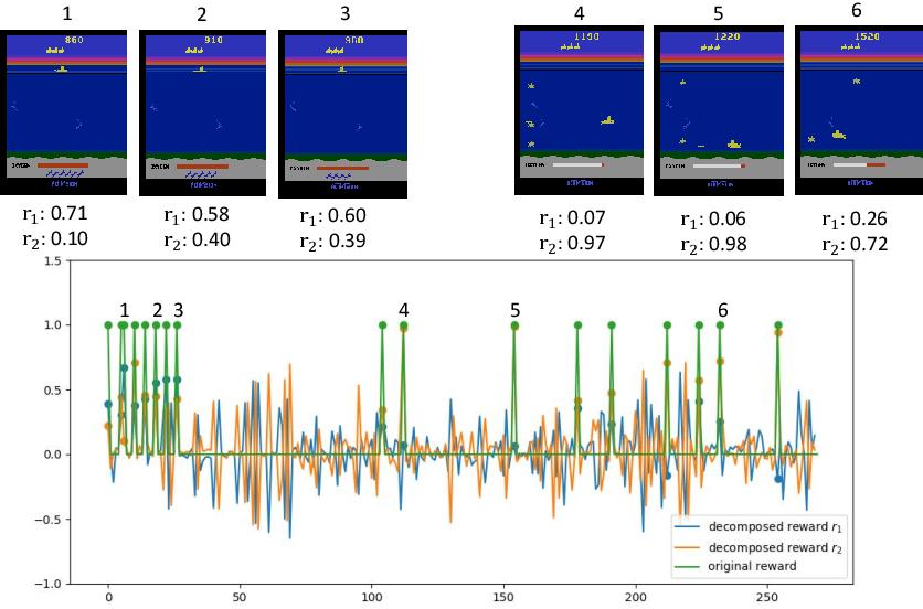 Figure 3 for Distributional Reward Decomposition for Reinforcement Learning