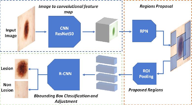 Figure 1 for A Multi-task Framework for Skin Lesion Detection and Segmentation
