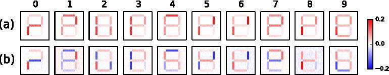 Figure 2 for Principal Sensitivity Analysis