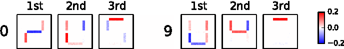 Figure 4 for Principal Sensitivity Analysis