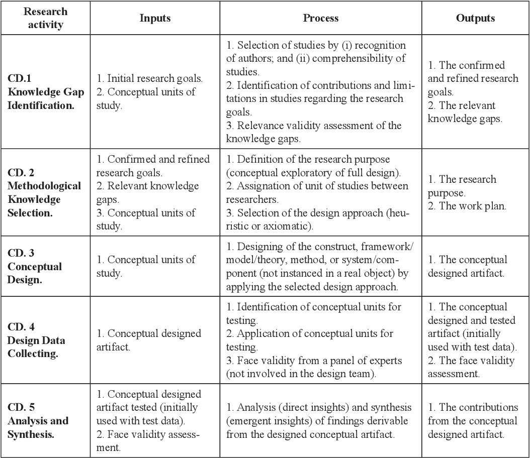 Engineering Design Management Framework: Table 1 from An IT Service Engineering and Management Framework (ITS rh:semanticscholar.org,Design
