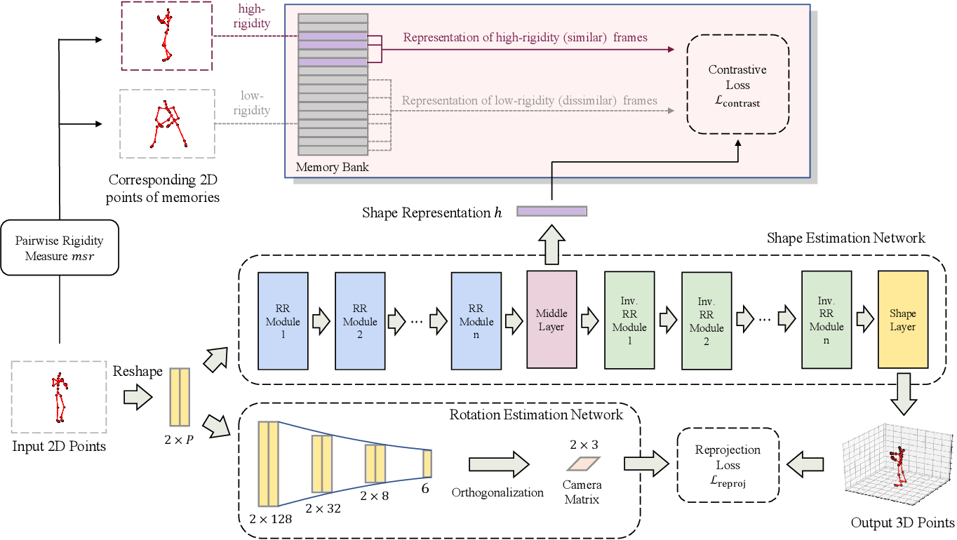 Figure 3 for PR-RRN: Pairwise-Regularized Residual-Recursive Networks for Non-rigid Structure-from-Motion