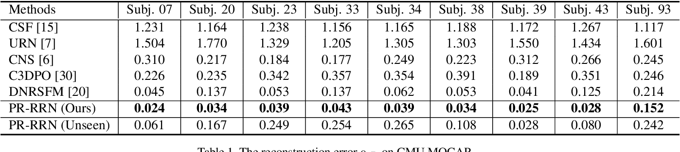 Figure 2 for PR-RRN: Pairwise-Regularized Residual-Recursive Networks for Non-rigid Structure-from-Motion