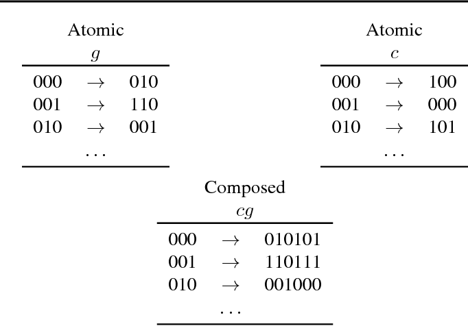 Figure 1 for Memorize or generalize? Searching for a compositional RNN in a haystack