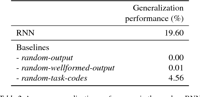 Figure 4 for Memorize or generalize? Searching for a compositional RNN in a haystack