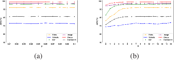 Figure 2 for Multinomial Random Forests: Fill the Gap between Theoretical Consistency and Empirical Soundness