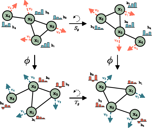 Figure 1 for E(n) Equivariant Graph Neural Networks