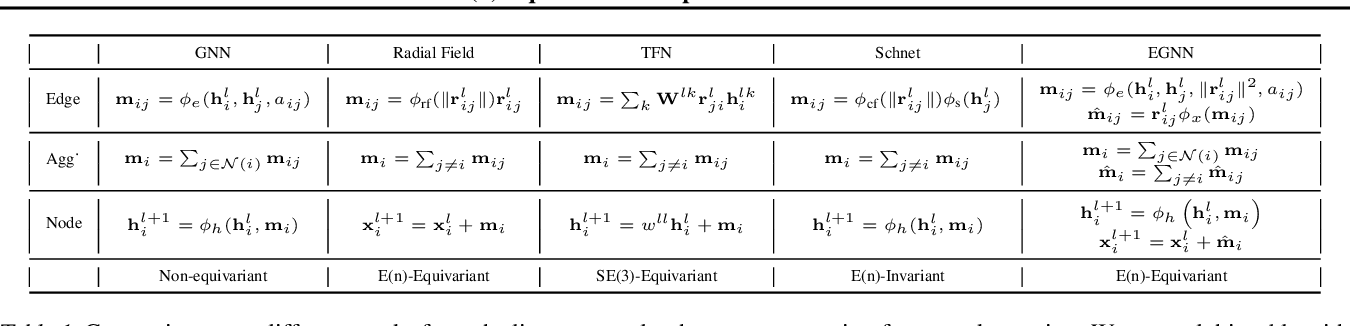 Figure 2 for E(n) Equivariant Graph Neural Networks