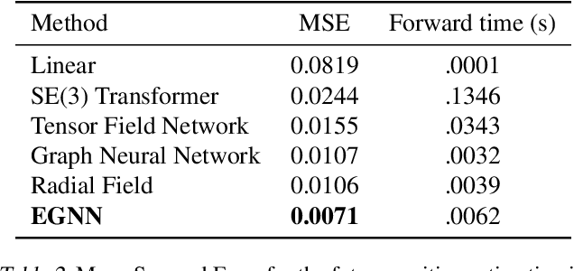 Figure 3 for E(n) Equivariant Graph Neural Networks