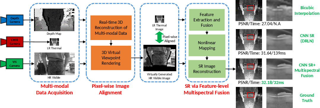 Figure 1 for Boosting Image Super-Resolution Via Fusion of Complementary Information Captured by Multi-Modal Sensors