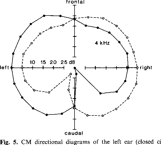 Figure 5 from the directionality of the ear of the pigeon columba cm directional diagrams of the left ear closed circles and ccuart Choice Image