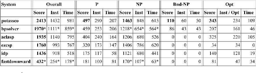 Figure 2 for The third open Answer Set Programming competition