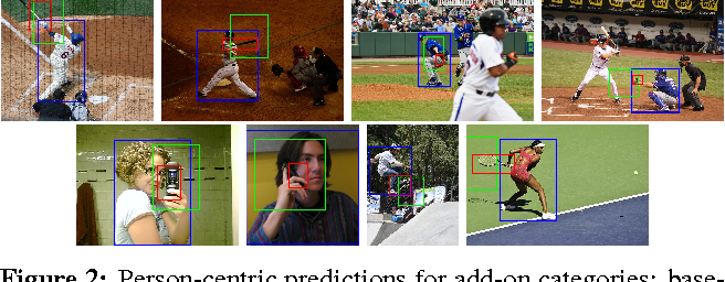 Figure 3 for Exploring Person Context and Local Scene Context for Object Detection