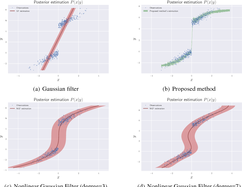 Figure 2 for Deep Nonlinear Non-Gaussian Filtering for Dynamical Systems