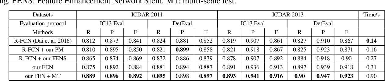 Figure 2 for Feature Enhancement Network: A Refined Scene Text Detector