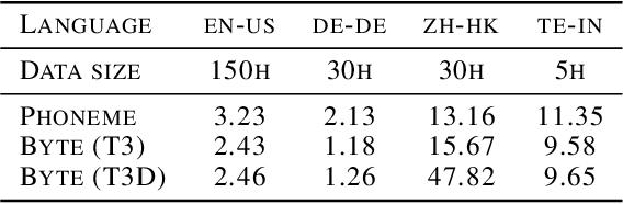 Figure 2 for Multilingual Byte2Speech Text-To-Speech Models Are Few-shot Spoken Language Learners