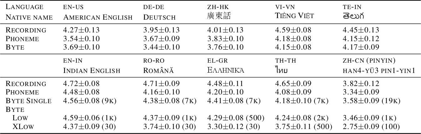 Figure 4 for Multilingual Byte2Speech Text-To-Speech Models Are Few-shot Spoken Language Learners