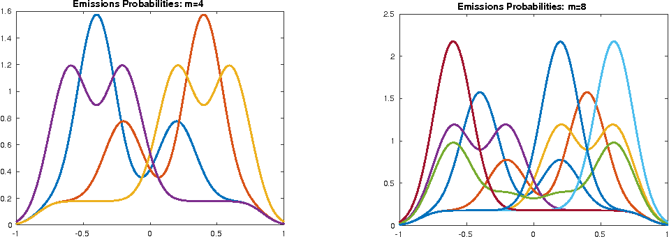 Figure 4 for Learning HMMs with Nonparametric Emissions via Spectral Decompositions of Continuous Matrices