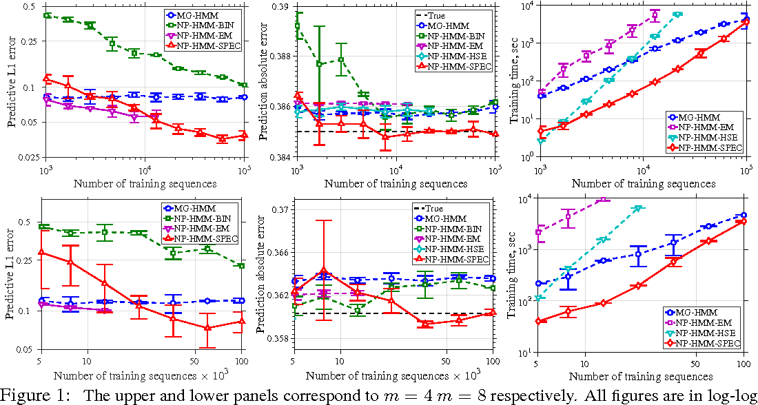 Figure 1 for Learning HMMs with Nonparametric Emissions via Spectral Decompositions of Continuous Matrices