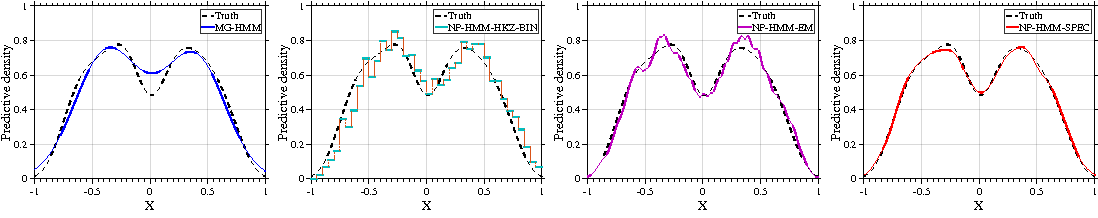 Figure 3 for Learning HMMs with Nonparametric Emissions via Spectral Decompositions of Continuous Matrices