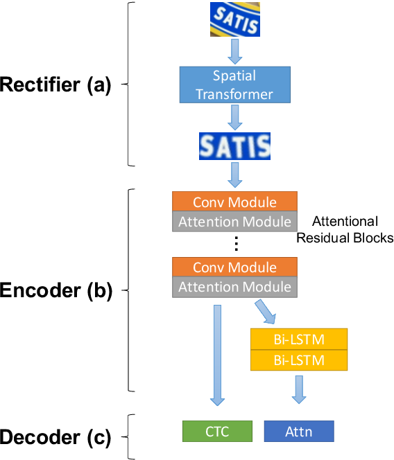 Figure 1 for ReADS: A Rectified Attentional Double Supervised Network for Scene Text Recognition