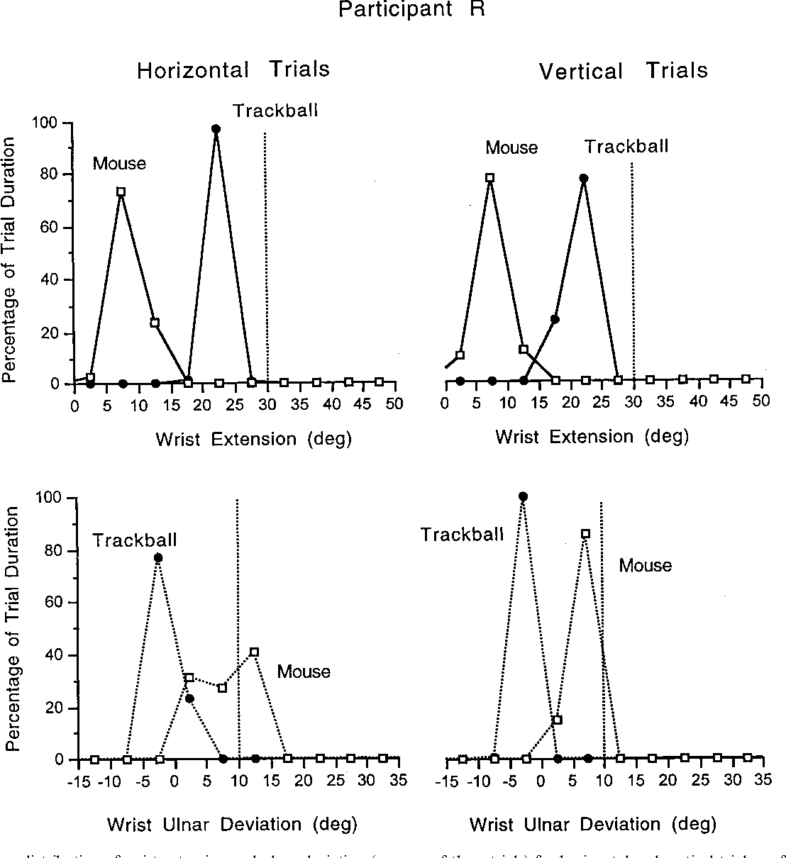 Figure 2 From Wrist Posture During Computer Pointing Device Use Mouse Diagram Fig Frequency Distribution Of Extension And Ulnar Deviation Average Three