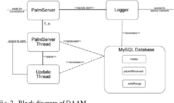 Figure 2 from design and implementation of a framework for block diagram of daam ccuart Image collections