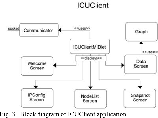 Figure 4 from design and implementation of a framework for figure 3 ccuart Choice Image