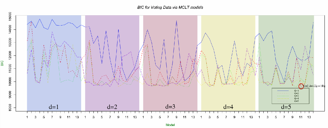 Figure 3 for Model Based Clustering of High-Dimensional Binary Data