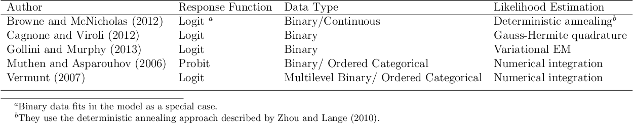 Figure 2 for Model Based Clustering of High-Dimensional Binary Data