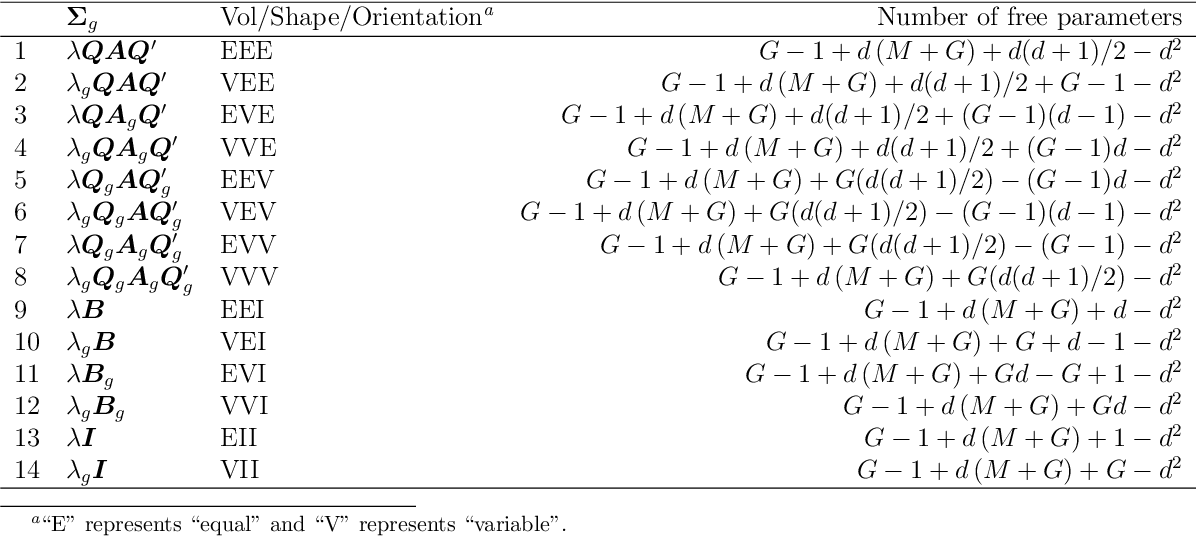 Figure 4 for Model Based Clustering of High-Dimensional Binary Data