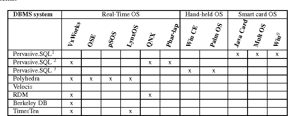 table 2.9