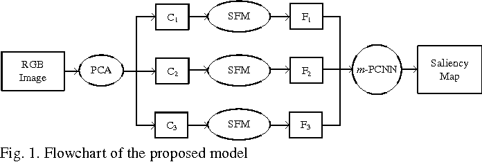 Figure 1 for Saliency Fusion in Eigenvector Space with Multi-Channel Pulse Coupled Neural Network