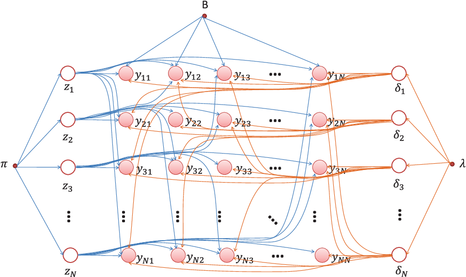 Figure 1 for Adapting Stochastic Block Models to Power-Law Degree Distributions