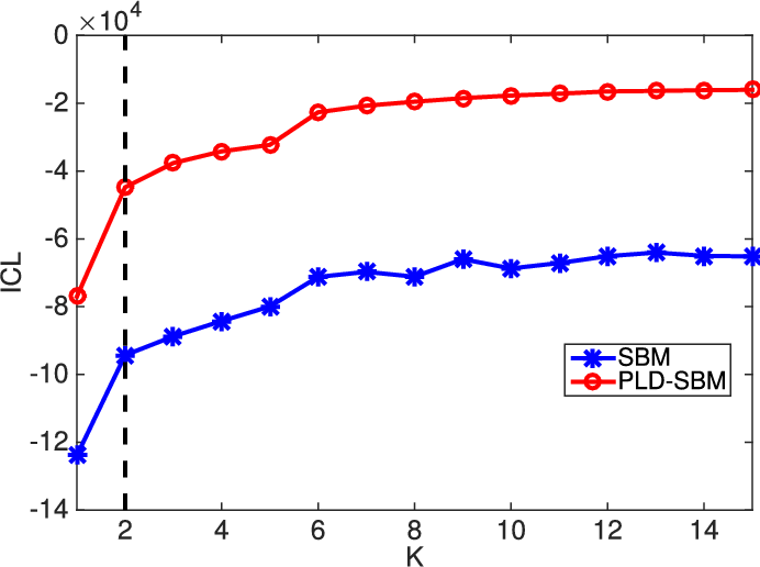 Figure 2 for Adapting Stochastic Block Models to Power-Law Degree Distributions