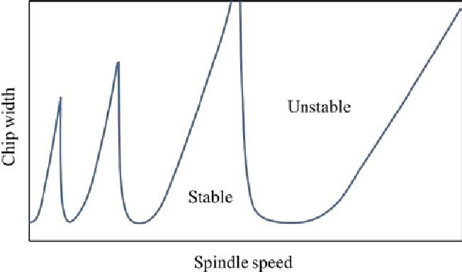 Bifurcation Diagram Semantic Scholar