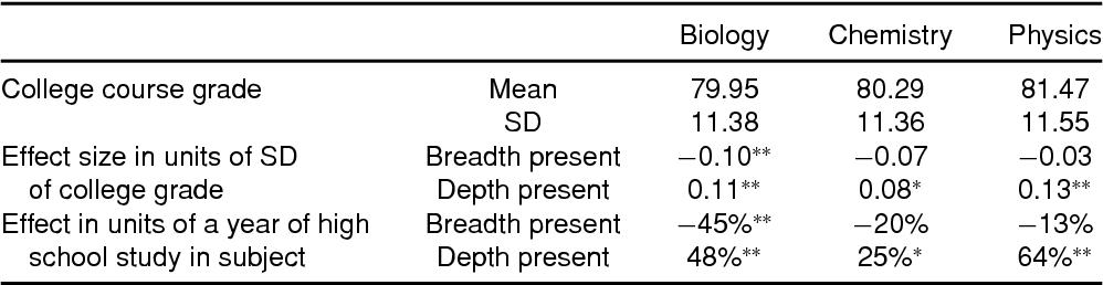 Depth versus Breadth: How Content Coverage in High School