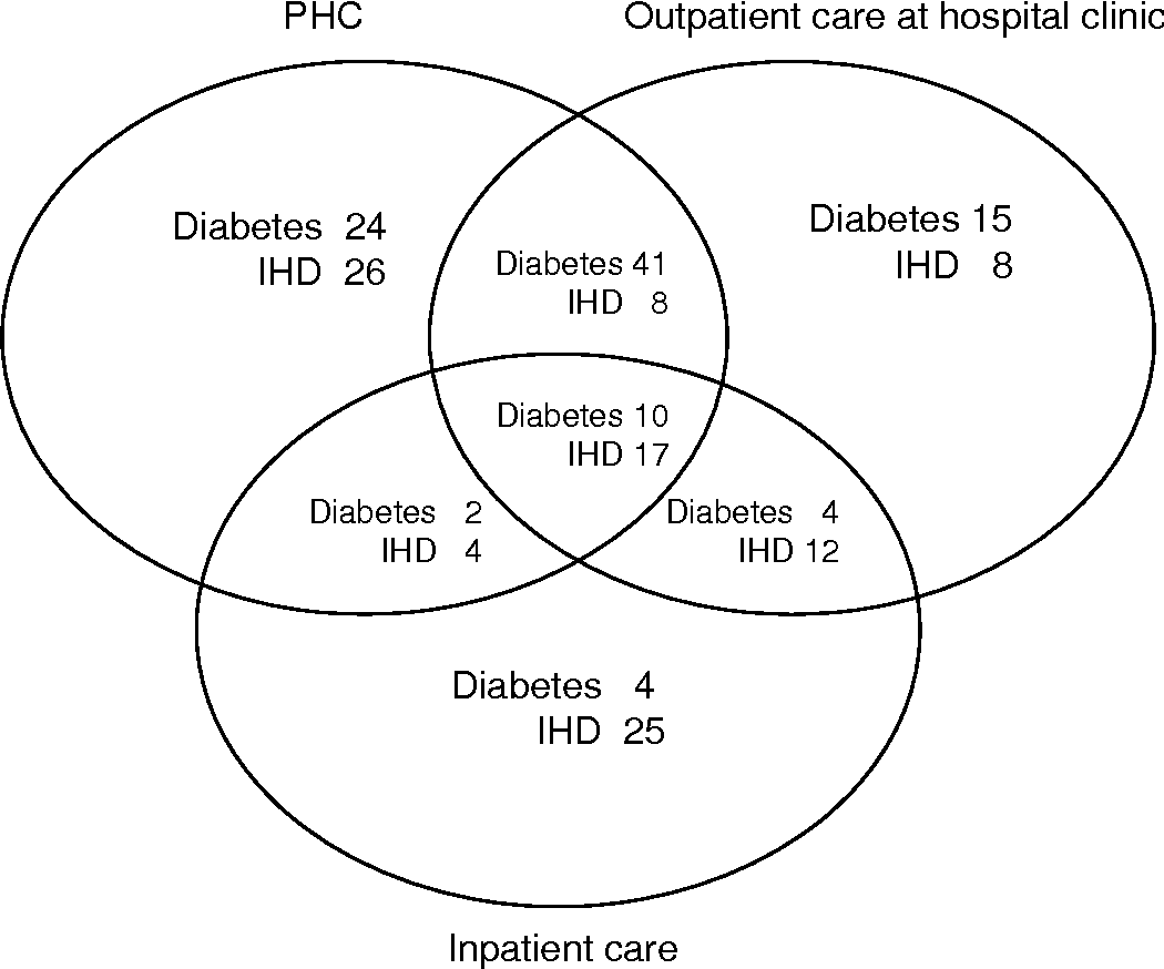 Figure 1. Percentages of identified subjects aged 45-74 years with diabetes and IHD per health care level – primary health care (PHC), outpatient hospital care and inpatient care – in a five-year period, residents of the county of Östergötland, Sweden (diabetes, n =10 364; IHD, n = 11 311).