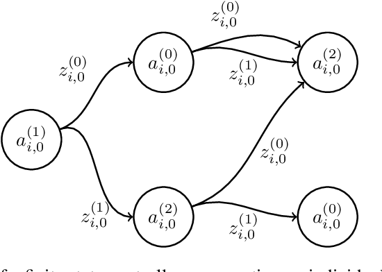 Figure 3 for Multi-agent active perception with prediction rewards