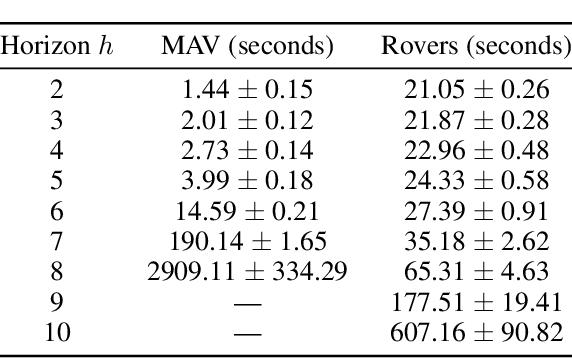 Figure 4 for Multi-agent active perception with prediction rewards