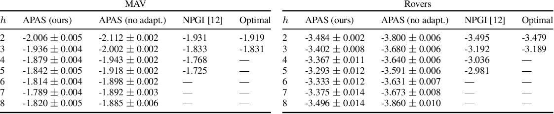 Figure 2 for Multi-agent active perception with prediction rewards