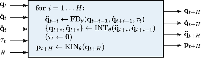 Figure 2 for Interactive Differentiable Simulation